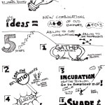 Sketchnotes-technique-for-producing-ideas-640