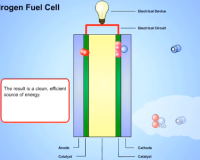 hydrogen-fuel-cell-200x160