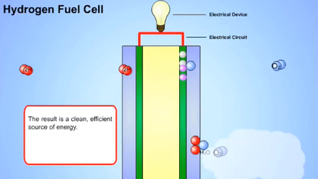 hydrogen-fuel-cell-explainer-video