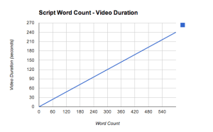 Script word count to video duration