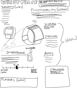 A first rough sketch of my smartwatch infographic
