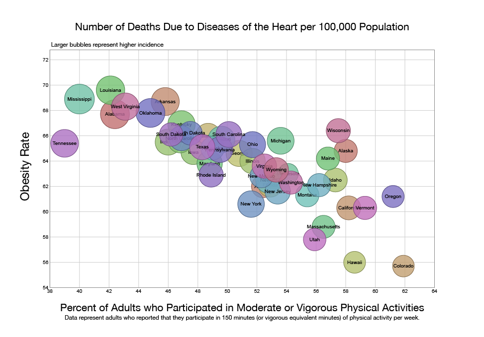 Exploring Chronic Disease Data with Visualizations