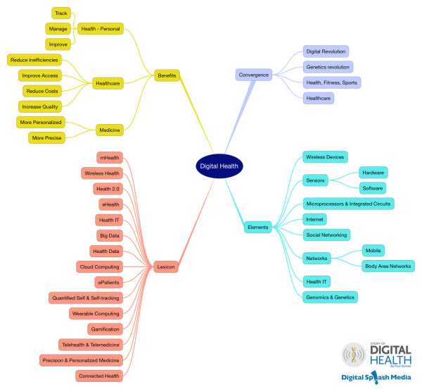 Digital-Health-MindMap