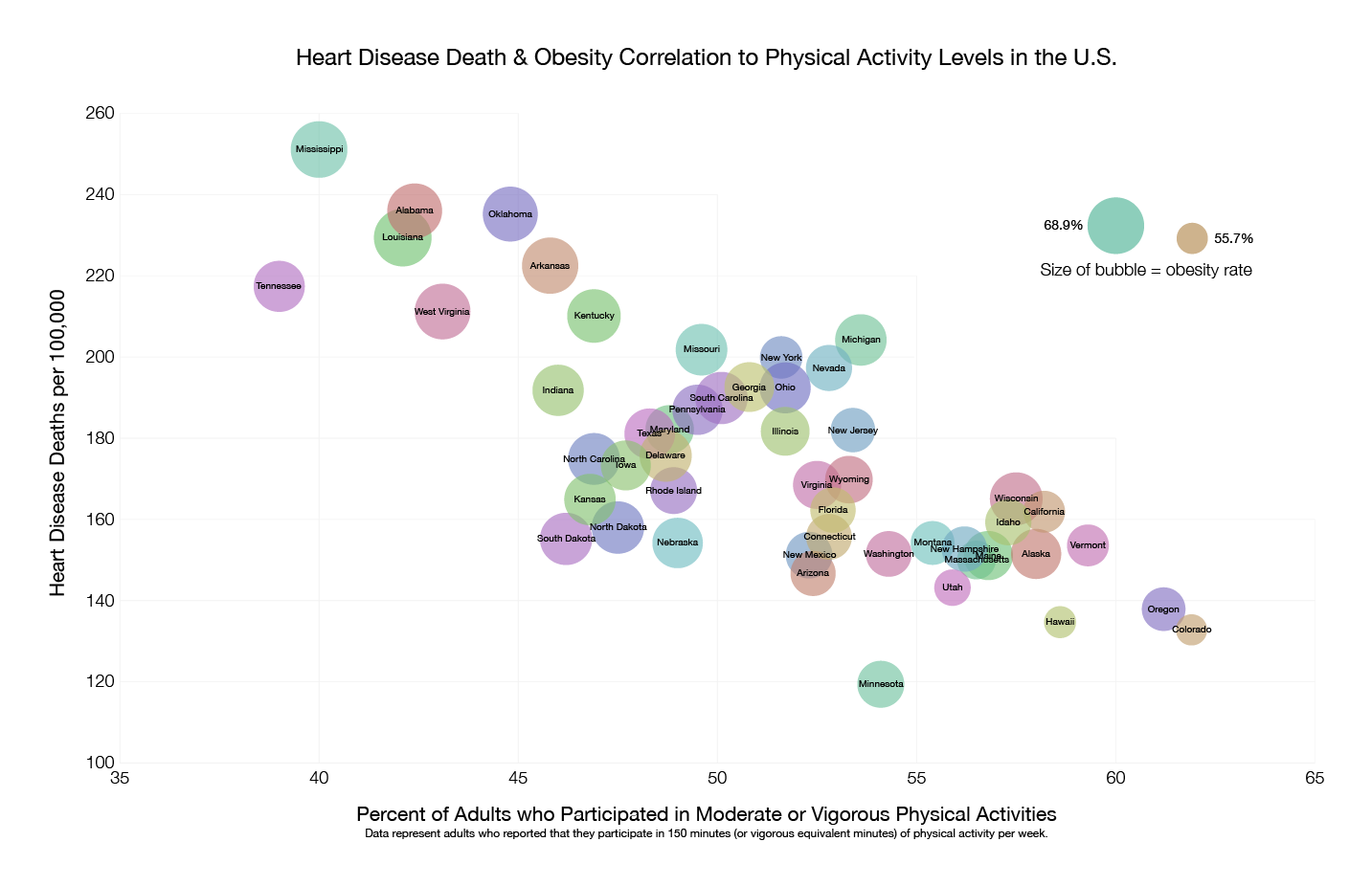 heart disease facts digital splash media activity heart disease obesity 01
