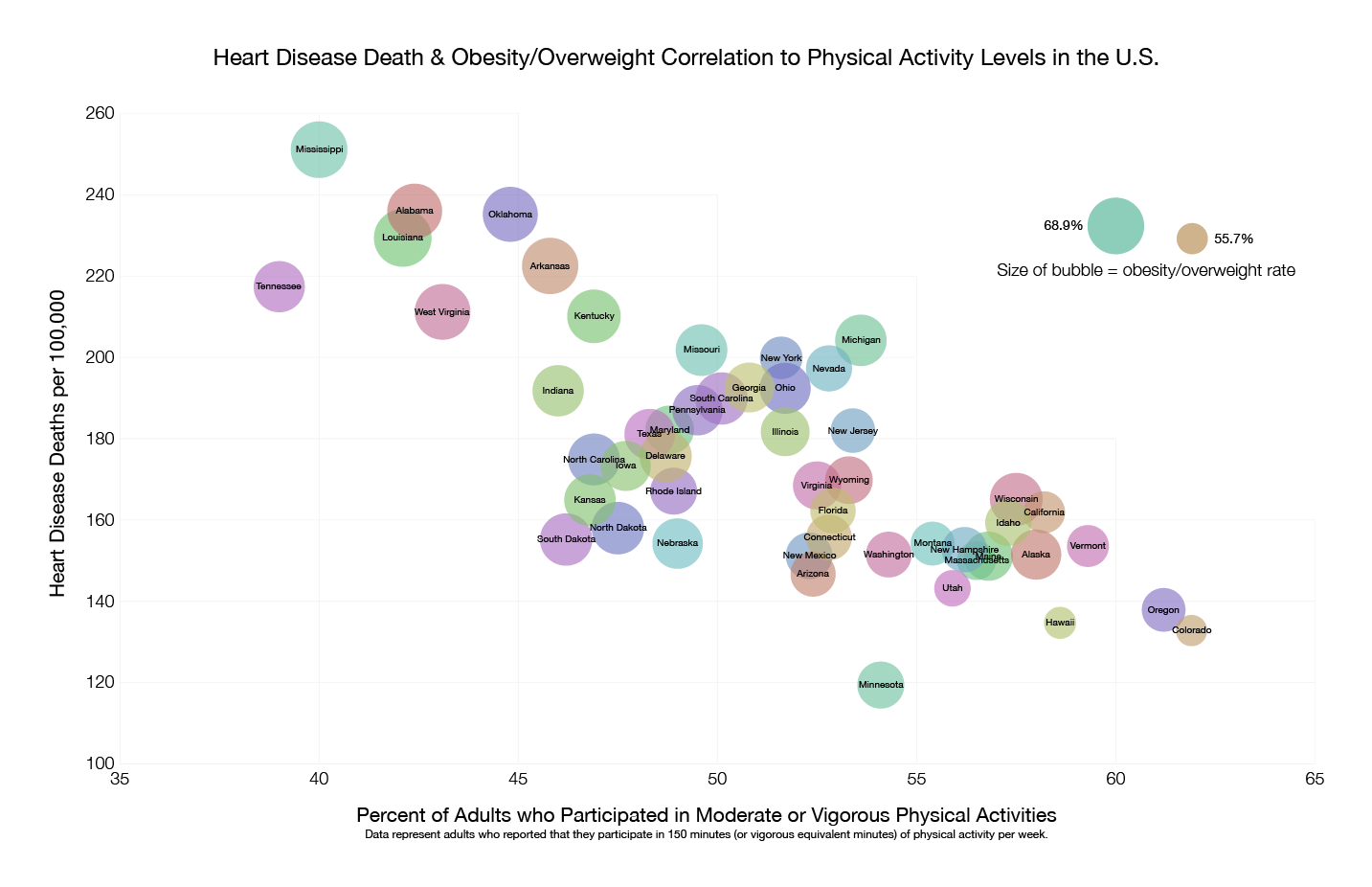 Visualizing Heart Disease Correlations in the US and EU
