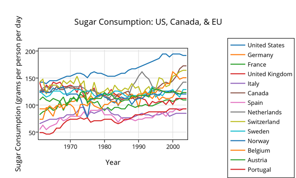 sugar_consumption_us-canada__eu