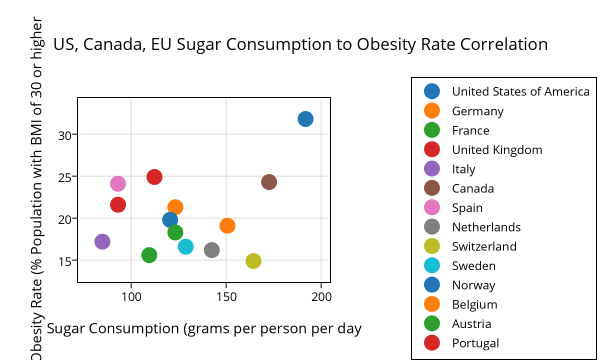 us_canada_eu_sugar_consumption_to_obesity_rate_correlation