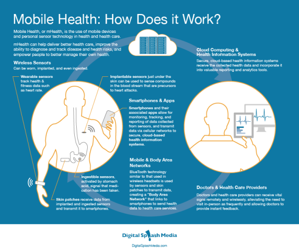 Mobile Health Overview Diagram
