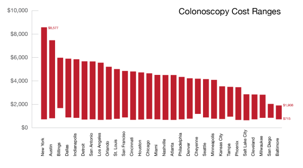Colonoscopy-Prices-Rough