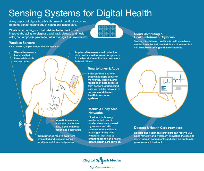 Sensing Systems for Digital Health