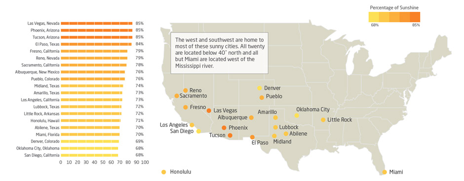 The Twenty Sunniest US Cities