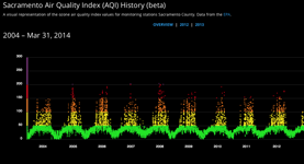 Air Quality Index Data Viz Prototype