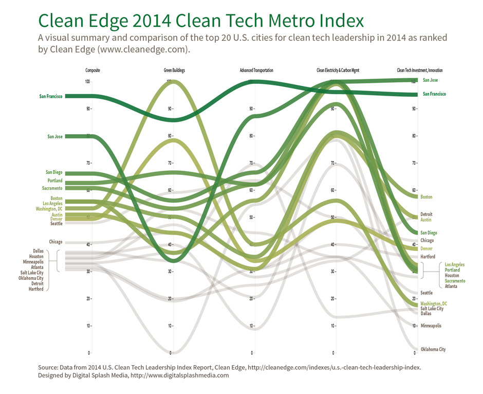Clean Edge 2014 Clean Tech Metro Index