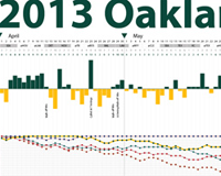 2013 Oakland Athletics Season Visualized