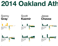 2014 Oakland Athletics Season Visualized