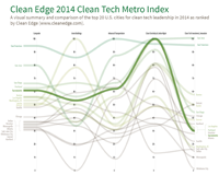 Clean Tech Sacramento