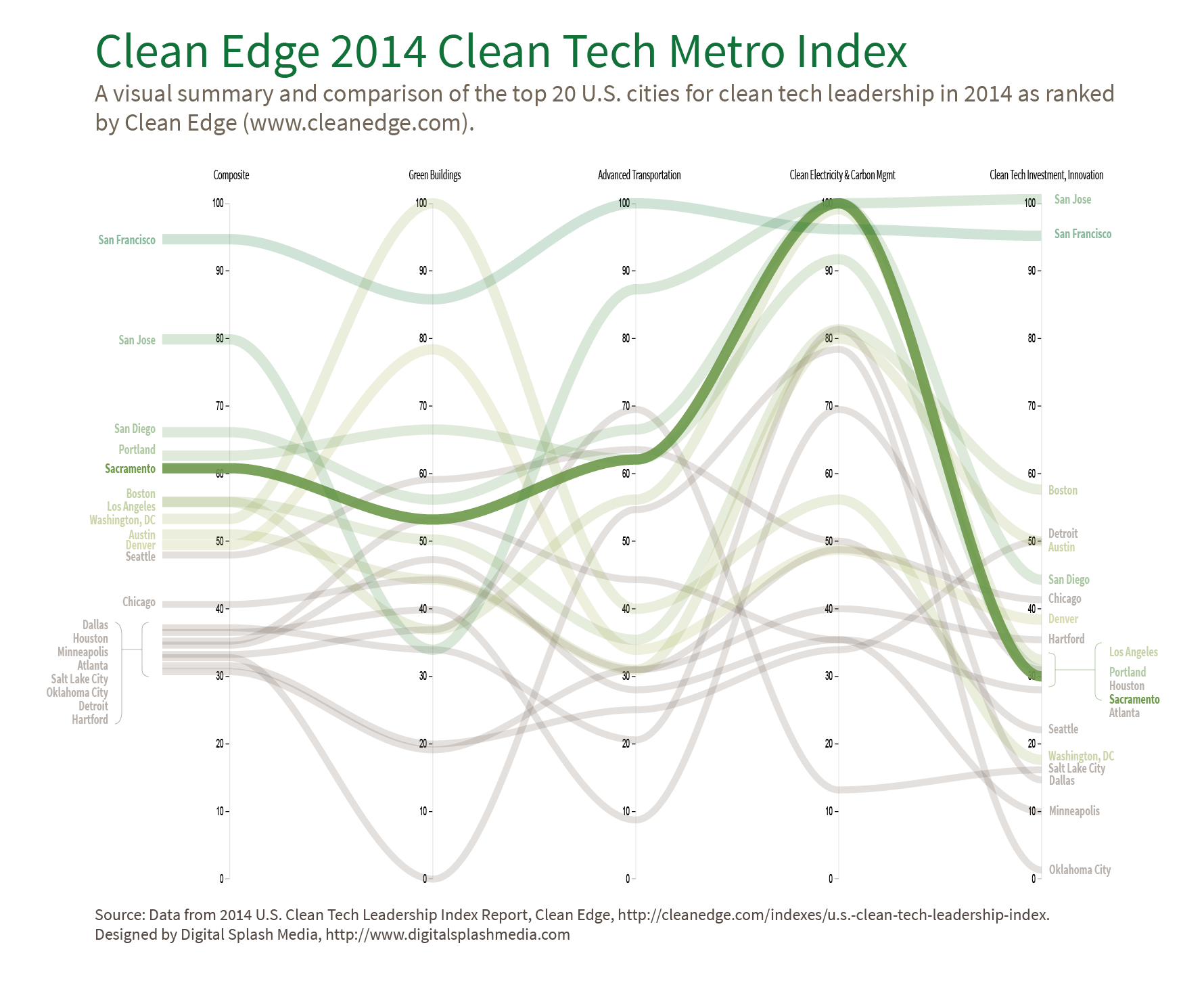 Sacramento Clean Tech