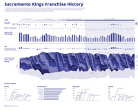 Sacramento Kings Franchise History