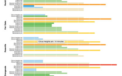 Sacramento's Best and Worst Commutes Visualized