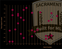 Sacramento Republic FC 2015 Season by the Numbers