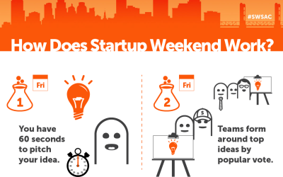 How Startup Weekend Works Infographic [Download]