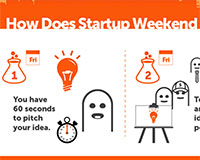 How Startup Weekend Works