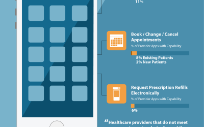 3 Digital Health Capabilities Consumers Want Most