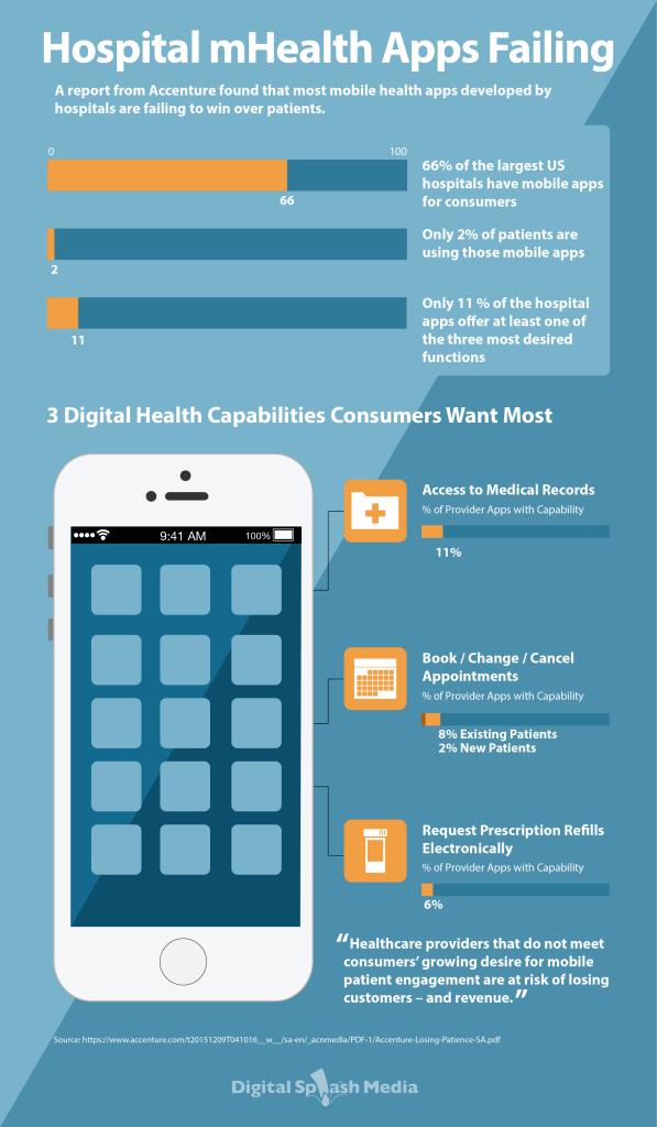 Hospital-mHealth-Apps-Failing-Infographic-01