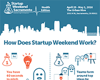 Startup Weekend Gifographic