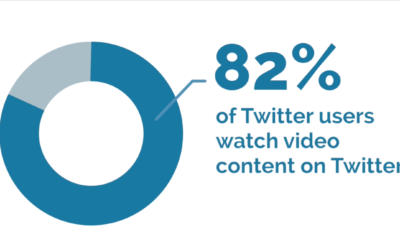 Using Twitter Videos to Increase Audience Engagement