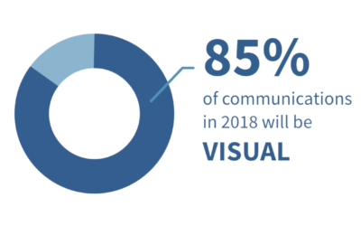 Visual Content is the Future of Marketing