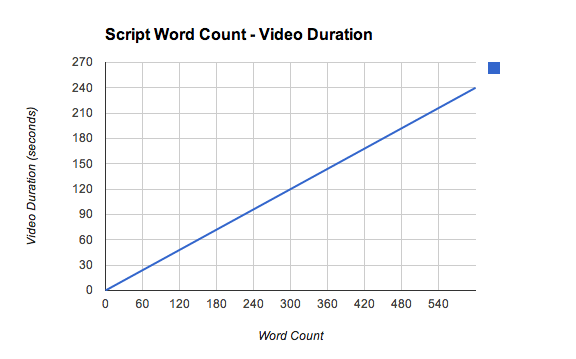 500 words length