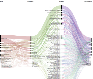 Visualizing The Sacramento City Budget With Raw S Alluvial